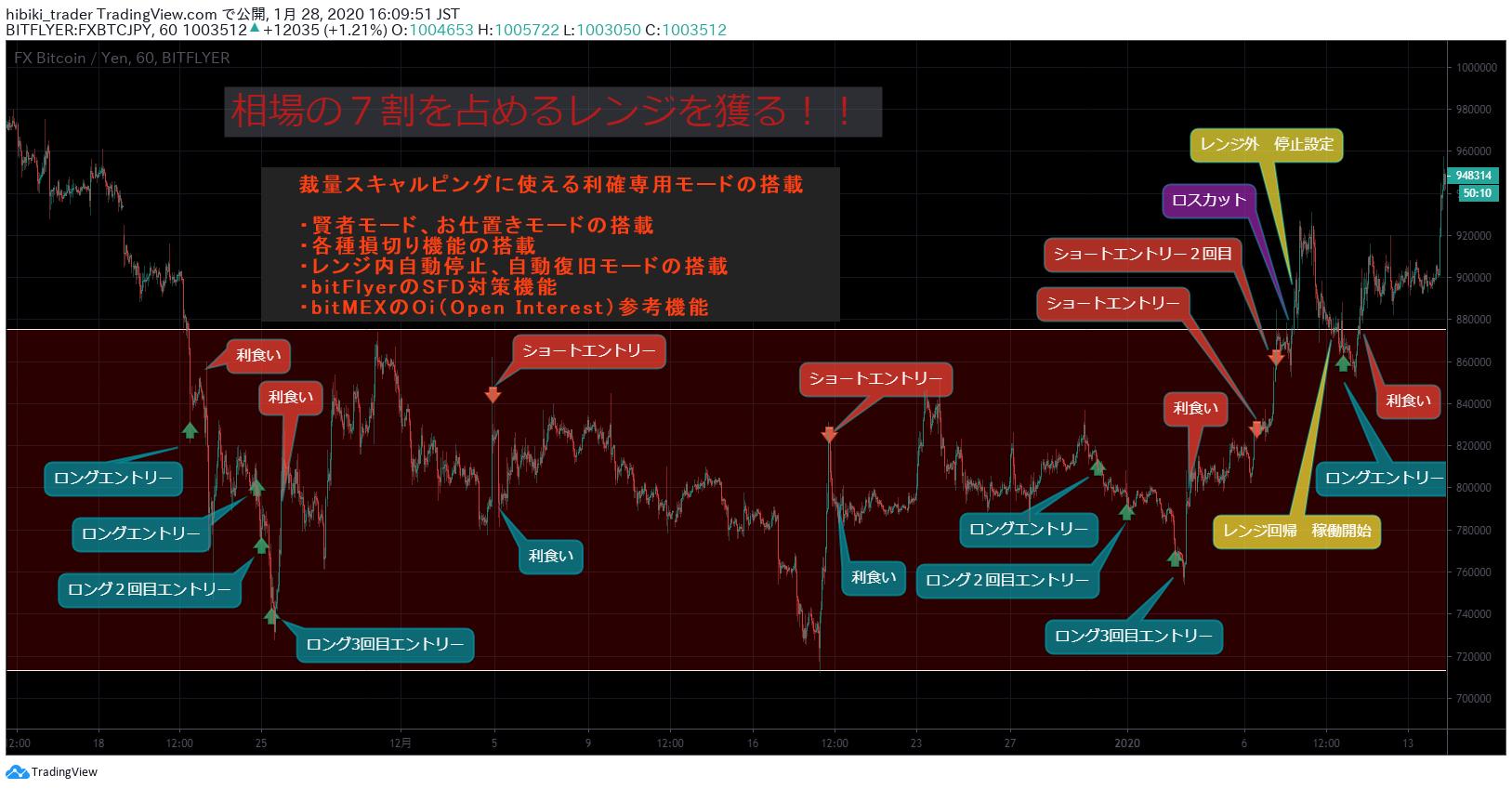 ビットフライヤー(bitFlyer)でのビットコインの買い方・購入方法は? | 仮想通貨ポータル
